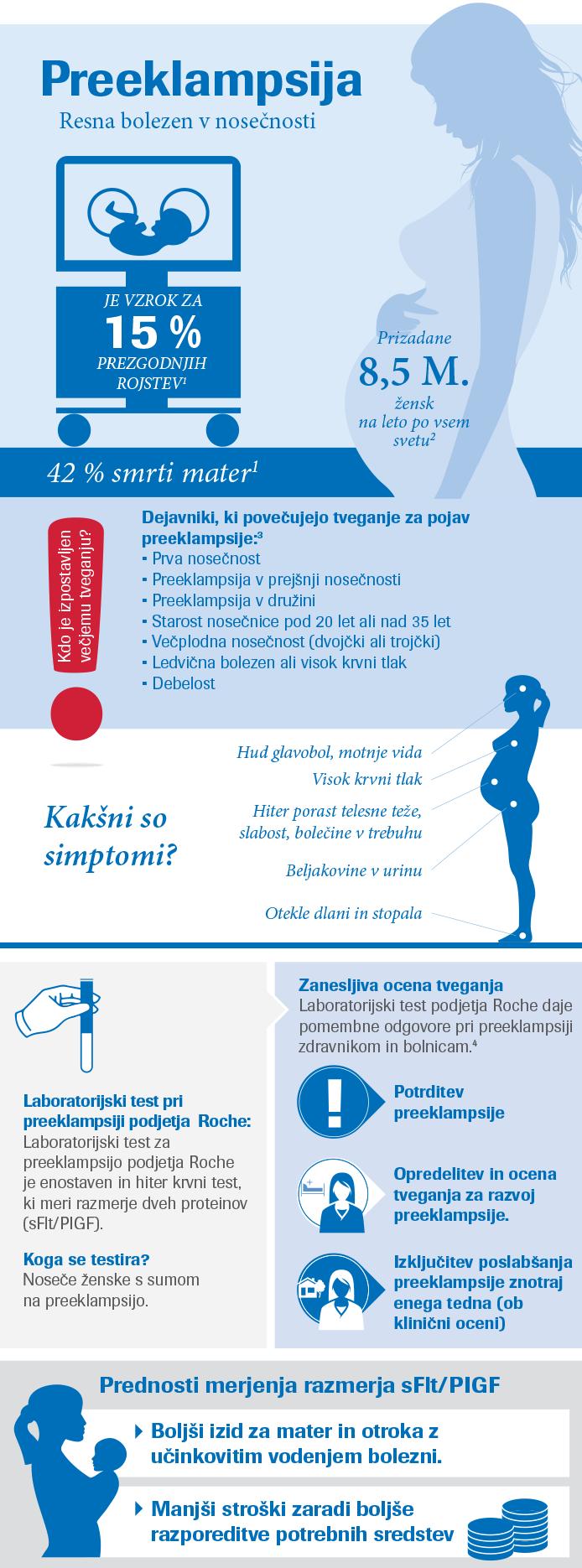 Infografika – Preeklampsija je bolezensko stanje v nosečnosti, ki predstavlja enega glavnih vzrokov obolevnosti ter umrljivosti mater in novorojenčkov.
